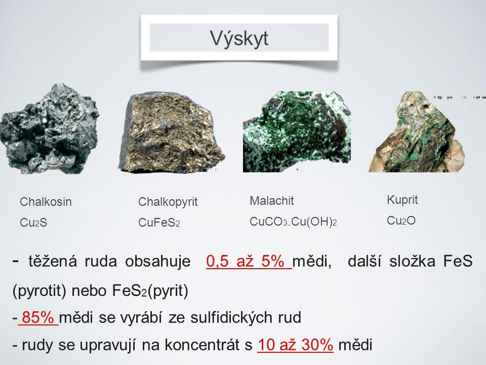 Výskyt Chalkosin. Cu2S. Chalkopyrit. CuFeS2. Malachit. CuCO3.Cu(OH)2. Kuprit. Cu2O.