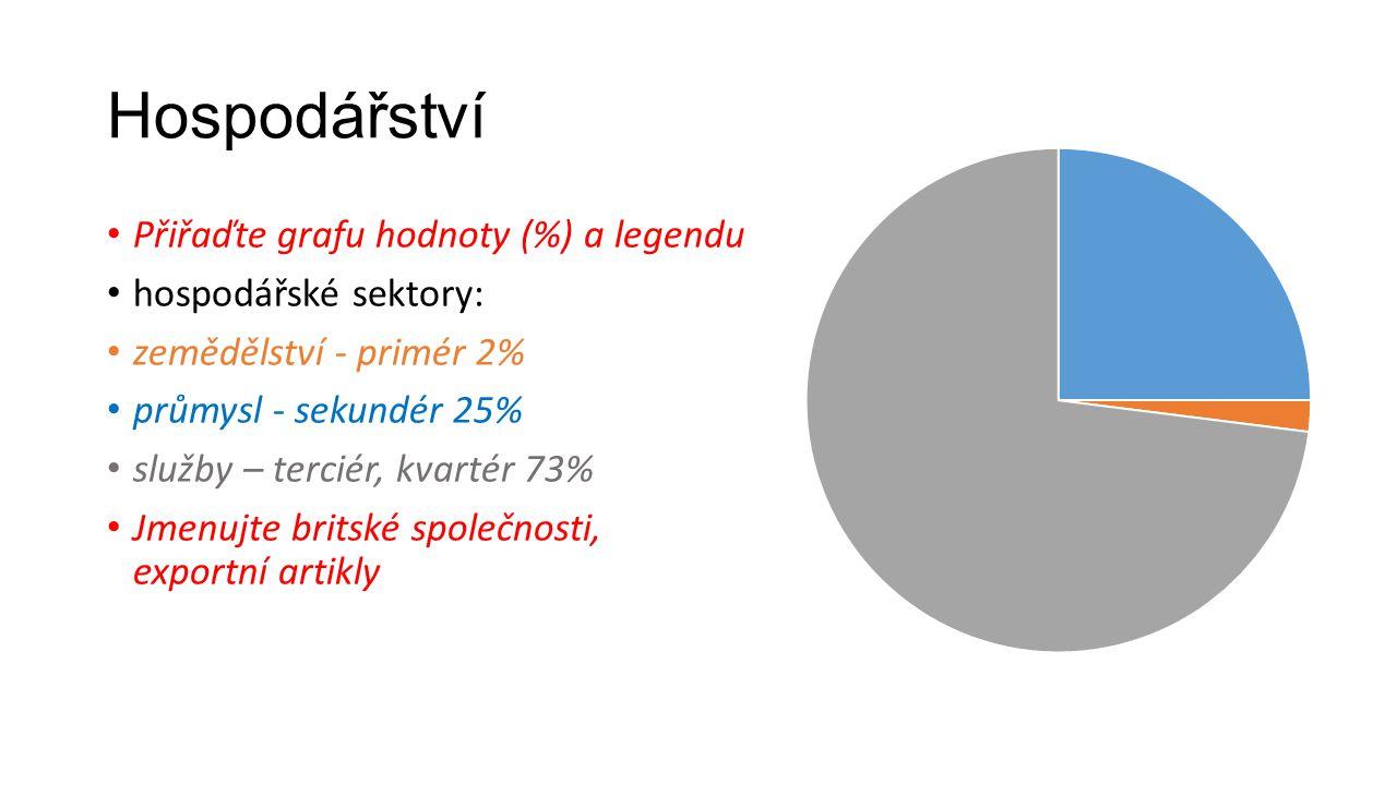 Hospodářství Přiřaďte grafu hodnoty (%) a legendu hospodářské sektory: