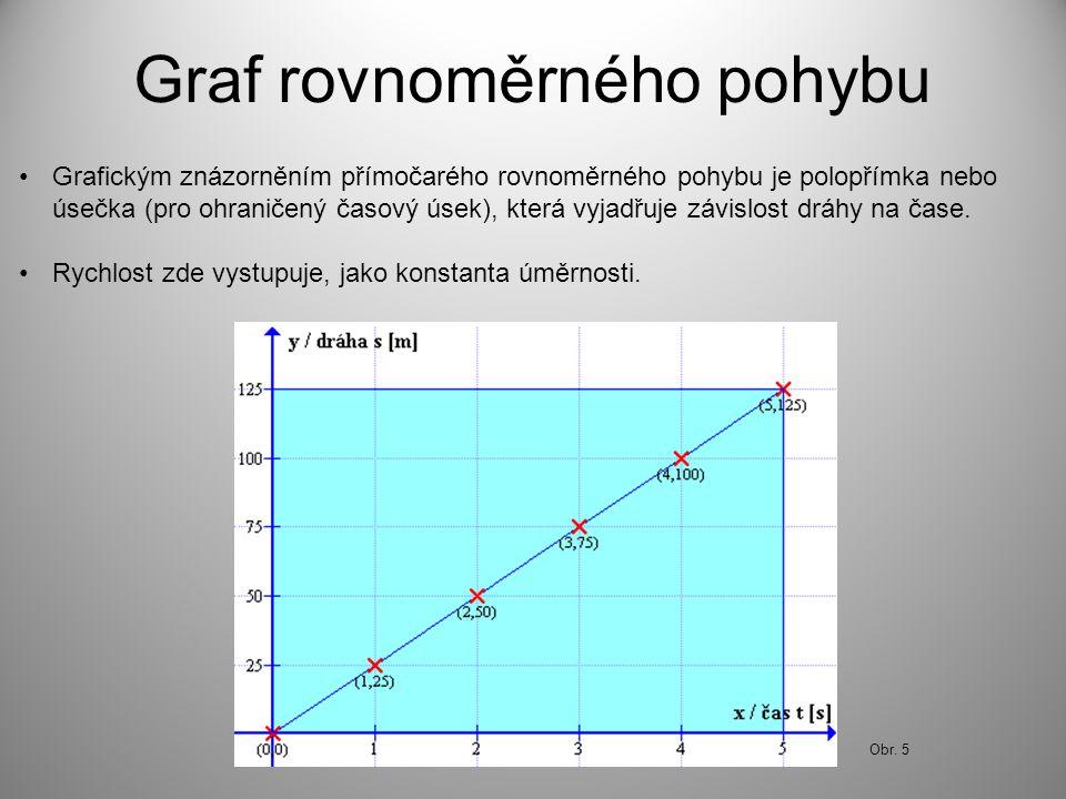 Graf rovnoměrného pohybu