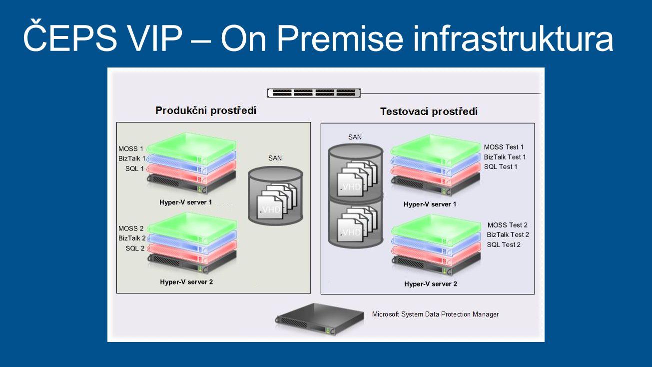 ČEPS VIP – On Premise infrastruktura