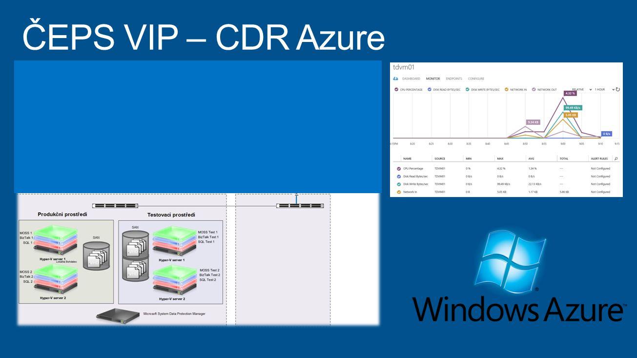 ČEPS VIP – CDR Azure