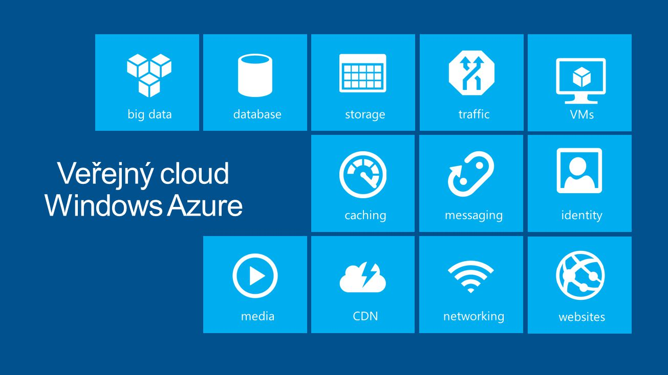 Veřejný cloud Windows Azure