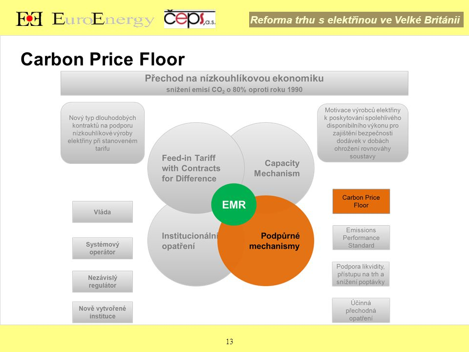 Carbon Price Floor