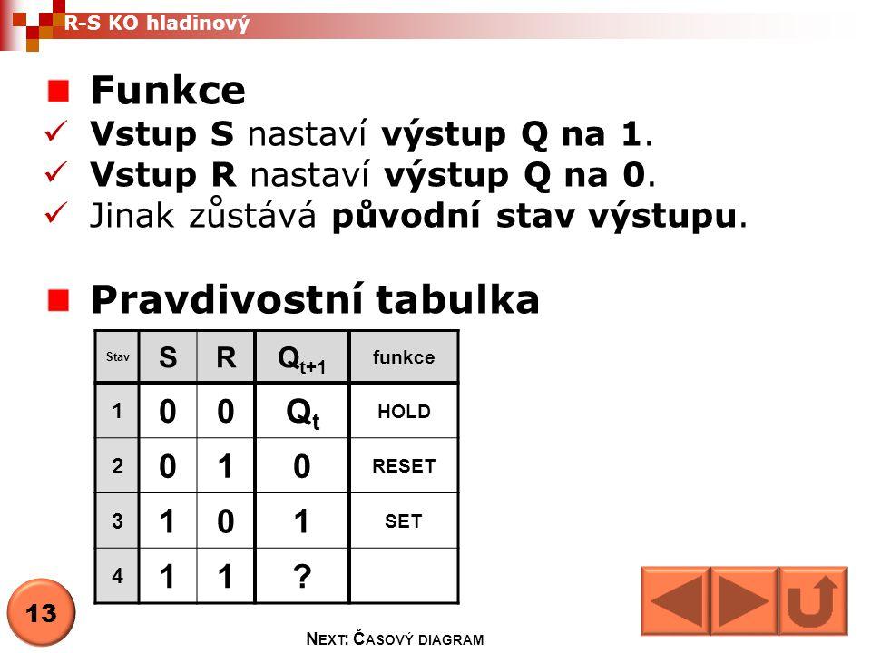 Funkce Pravdivostní tabulka Vstup S nastaví výstup Q na 1.