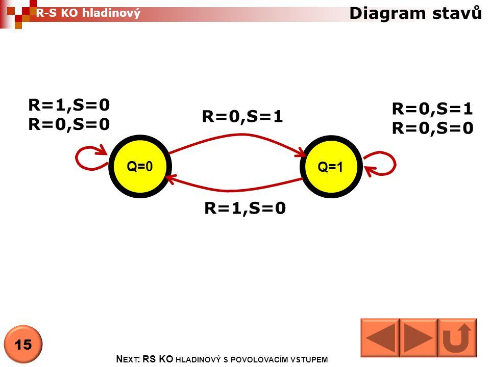 Next: RS KO hladinový s povolovacím vstupem