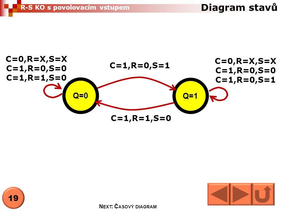 Diagram stavů C=0,R=X,S=X C=0,R=X,S=X C=1,R=0,S=0 C=1,R=0,S=1