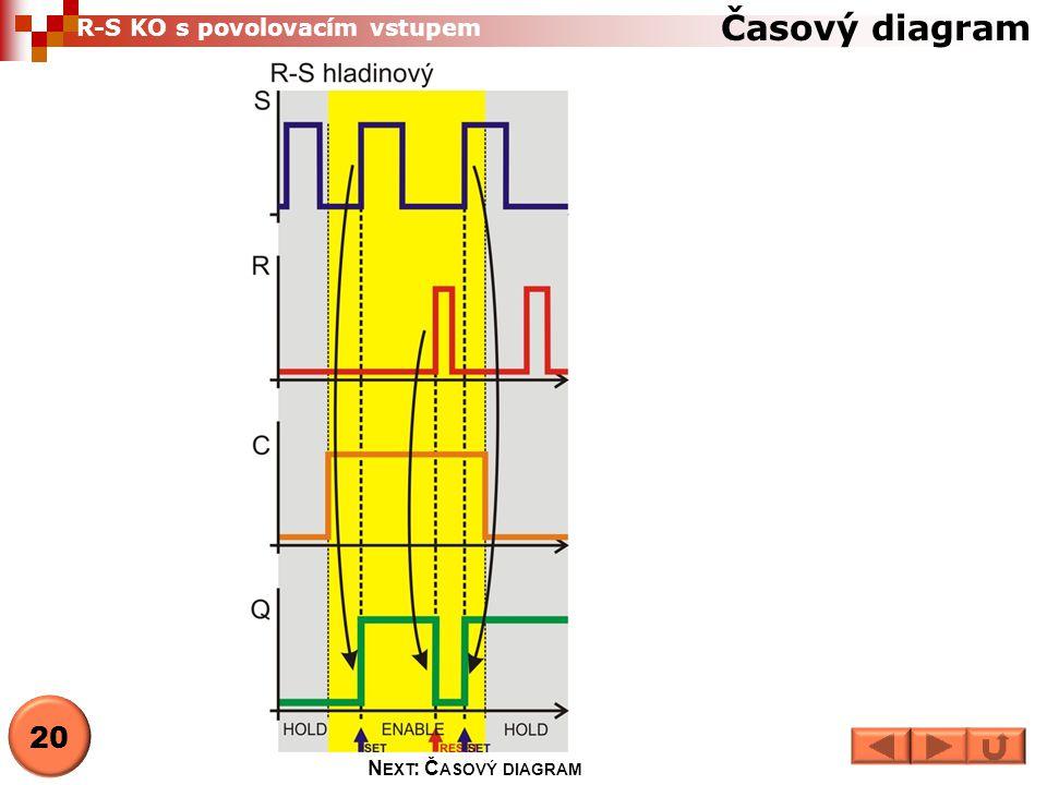 Časový diagram R-S KO s povolovacím vstupem 20 Next: Časový diagram