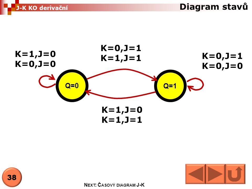 Next: Časový diagram J-K