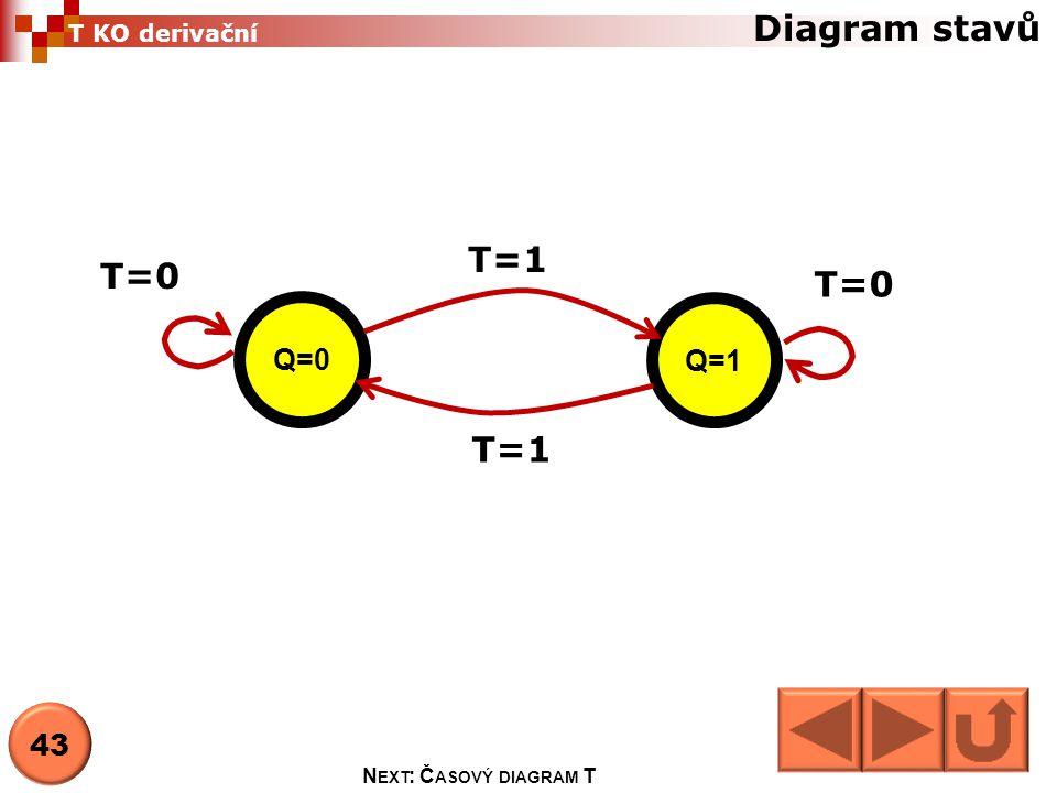 Diagram stavů T=1 T=0 T=0 T=1 Q=0 Q=1 43 T KO derivační