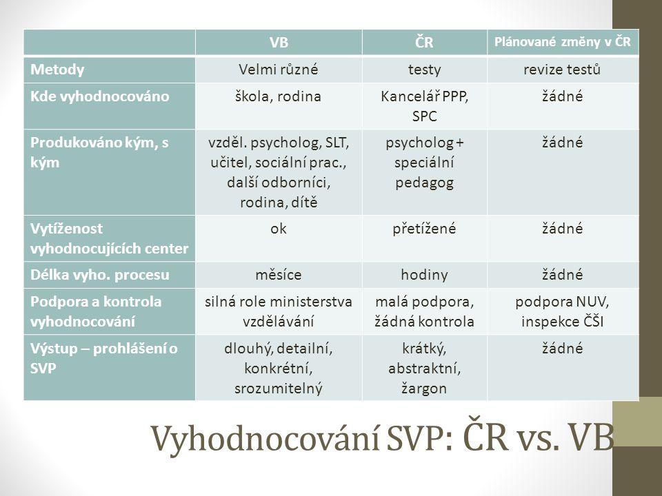 Vyhodnocování SVP: ČR vs. VB