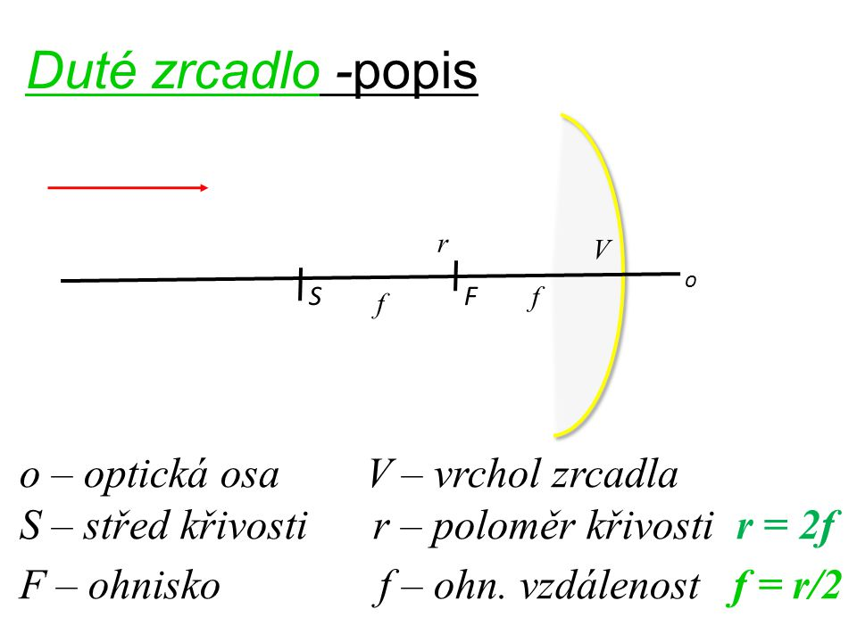 Duté zrcadlo -popis o – optická osa V – vrchol zrcadla