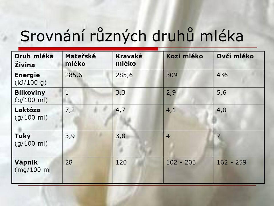Srovnání různých druhů mléka
