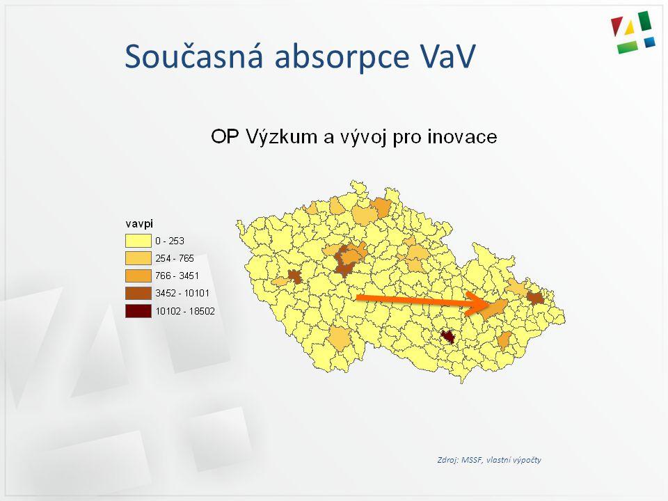 Současná absorpce VaV