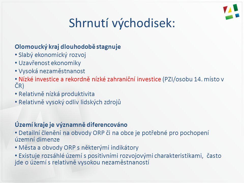 Shrnutí východisek: Olomoucký kraj dlouhodobě stagnuje