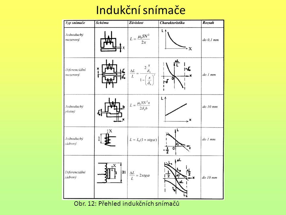 Indukční snímače Obr. 12: Přehled indukčních snímačů