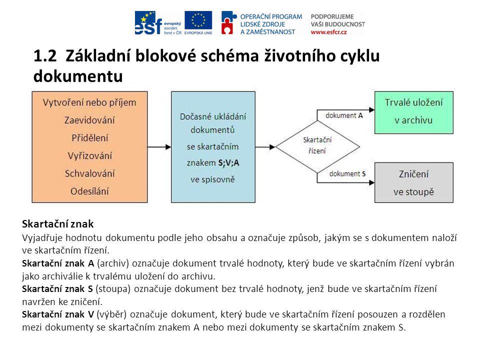 1.2 Základní blokové schéma životního cyklu dokumentu