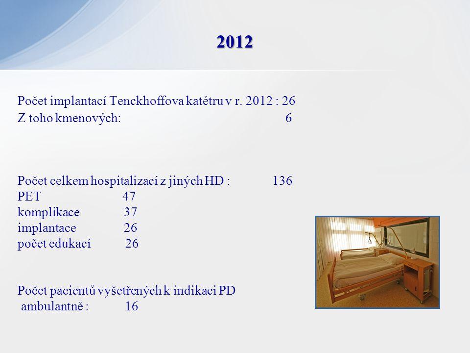 2012 Počet implantací Tenckhoffova katétru v r. 2012 : 26