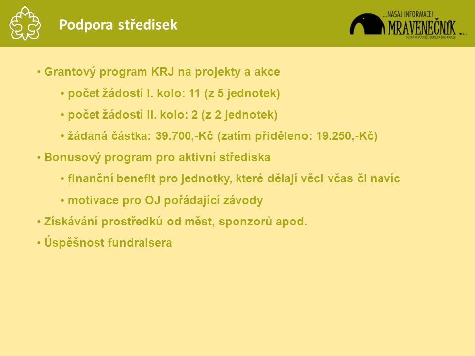 Podpora středisek Grantový program KRJ na projekty a akce
