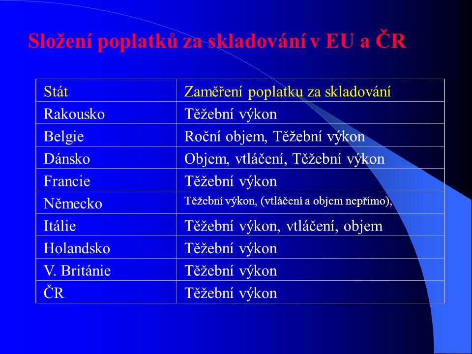 Složení poplatků za skladování v EU a ČR