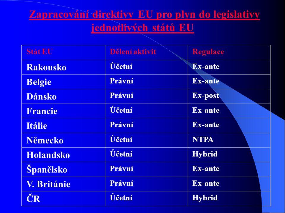 Zapracování direktivy EU pro plyn do legislativy jednotlivých států EU