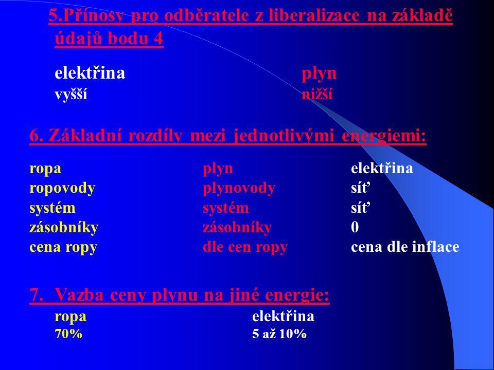 5.Přínosy pro odběratele z liberalizace na základě údajů bodu 4