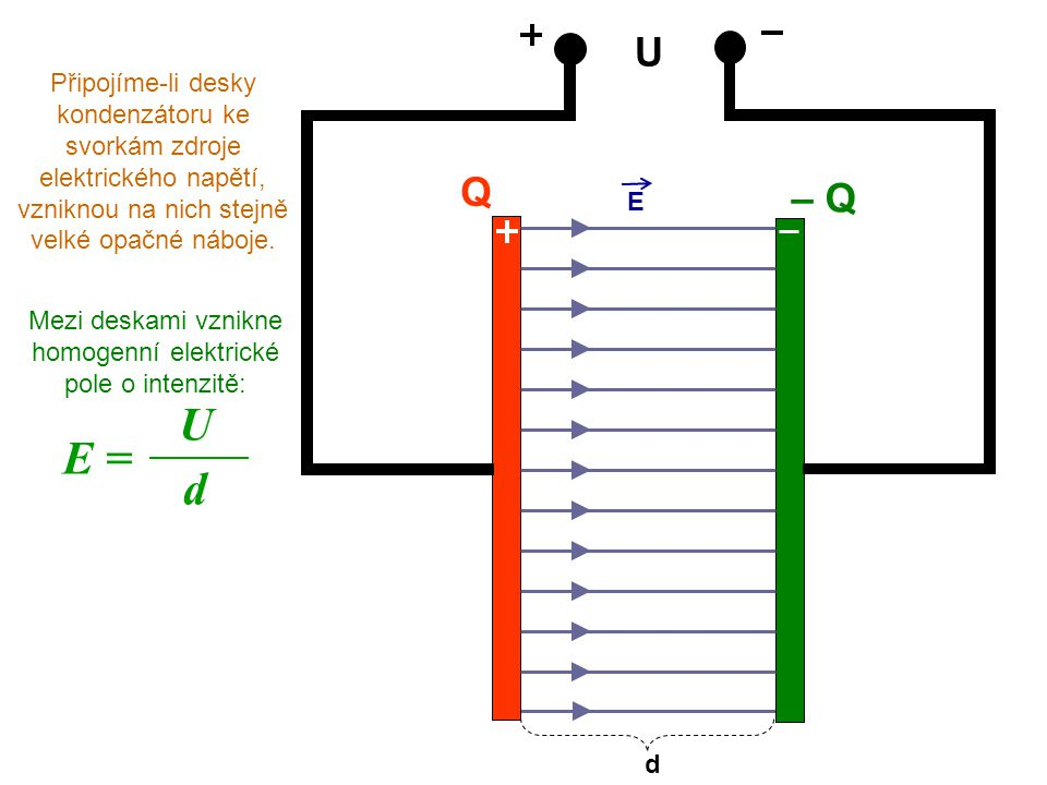 Mezi deskami vznikne homogenní elektrické pole o intenzitě: