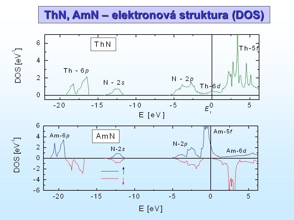 ThN, AmN – elektronová struktura (DOS)
