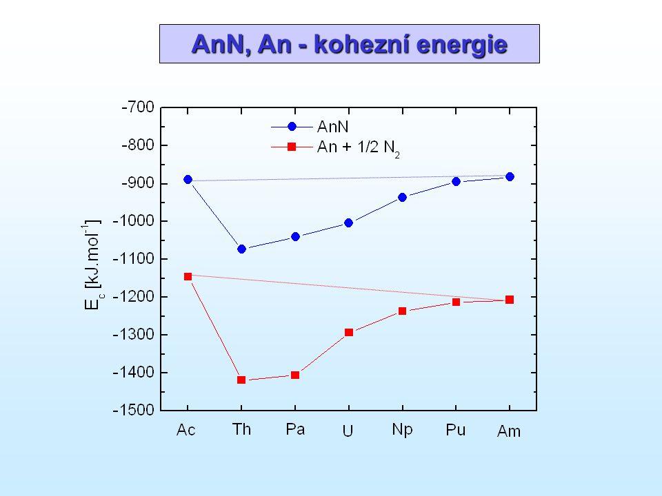 AnN, An - kohezní energie