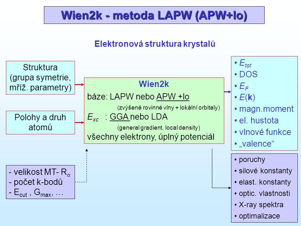 Wien2k - metoda LAPW (APW+lo)