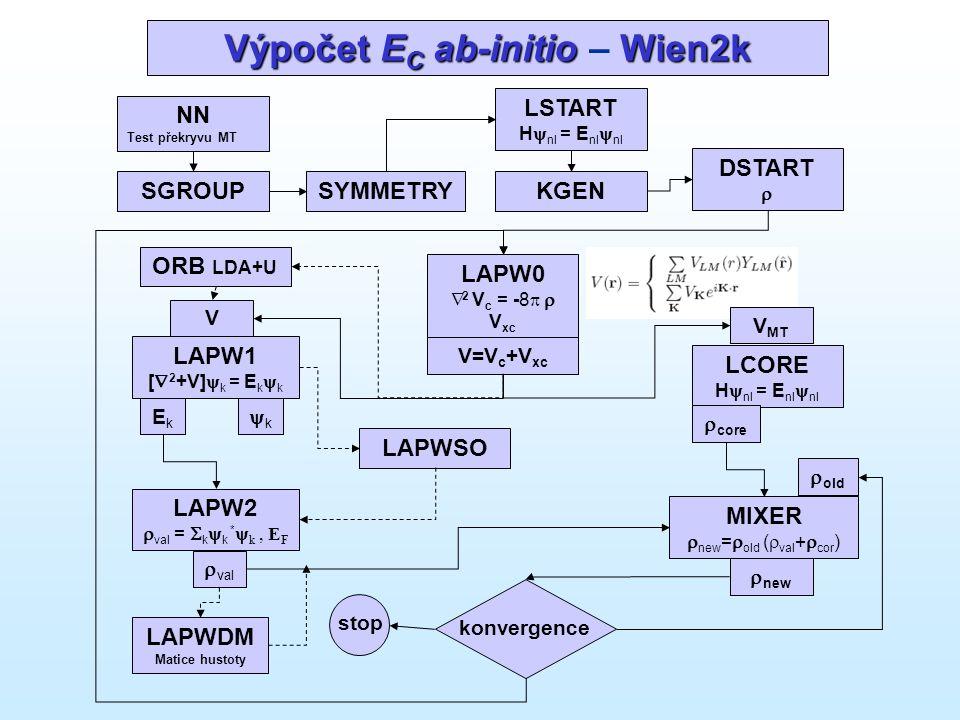 Výpočet EC ab-initio – Wien2k