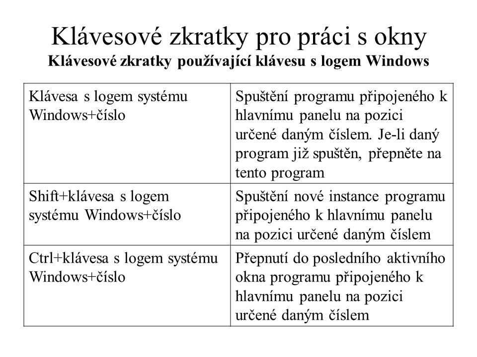 Klávesové zkratky pro práci s okny Klávesové zkratky používající klávesu s logem Windows