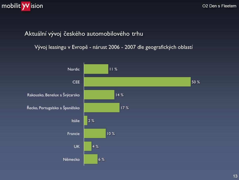 Aktuální vývoj českého automobilového trhu