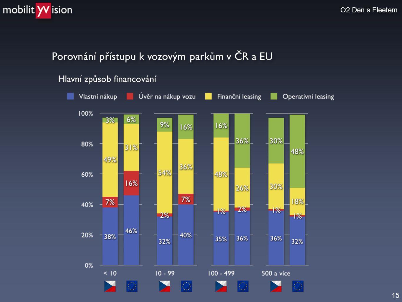 Porovnání přístupu k vozovým parkům v ČR a EU