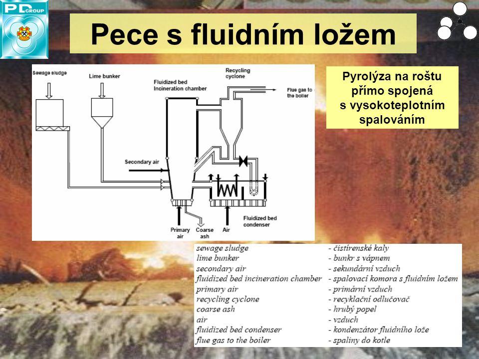 Pyrolýza na roštu přímo spojená s vysokoteplotním spalováním
