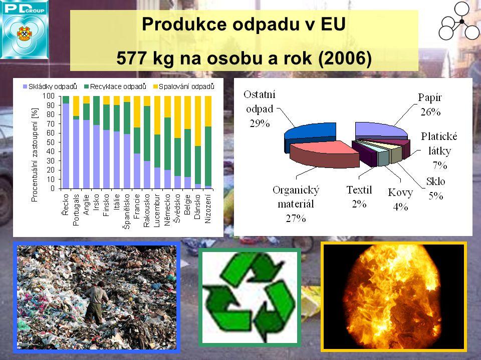 Produkce odpadu v EU 577 kg na osobu a rok (2006)