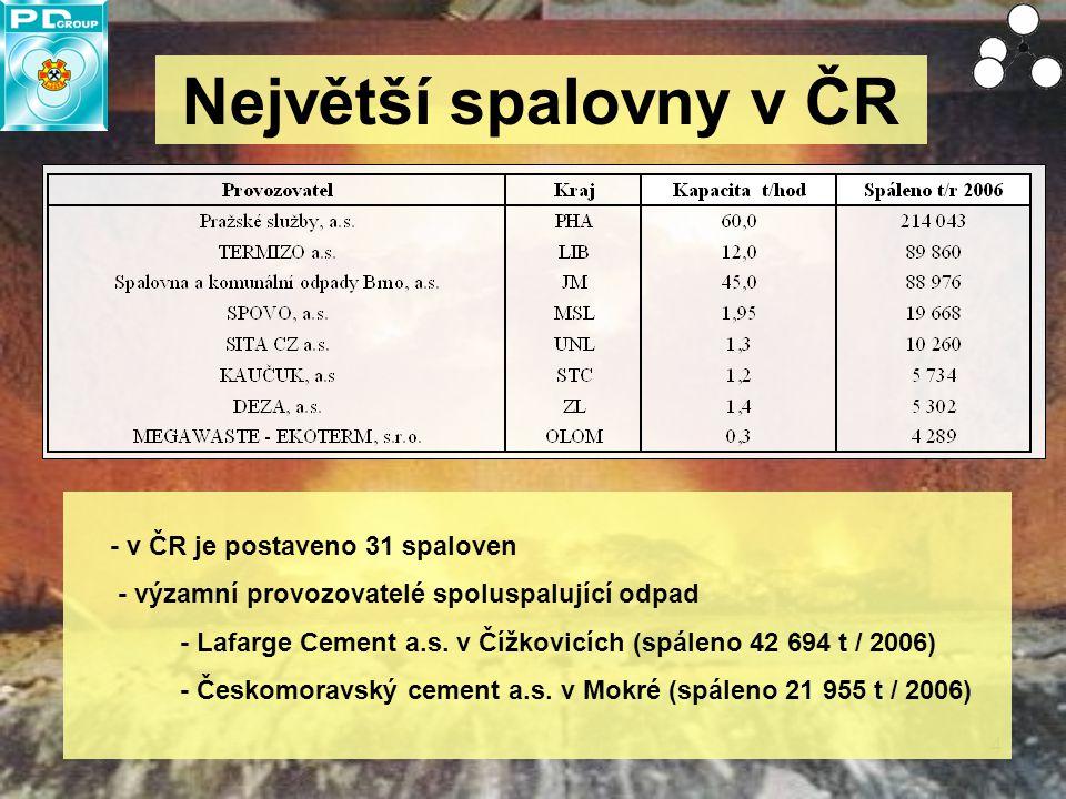 Největší spalovny v ČR - v ČR je postaveno 31 spaloven
