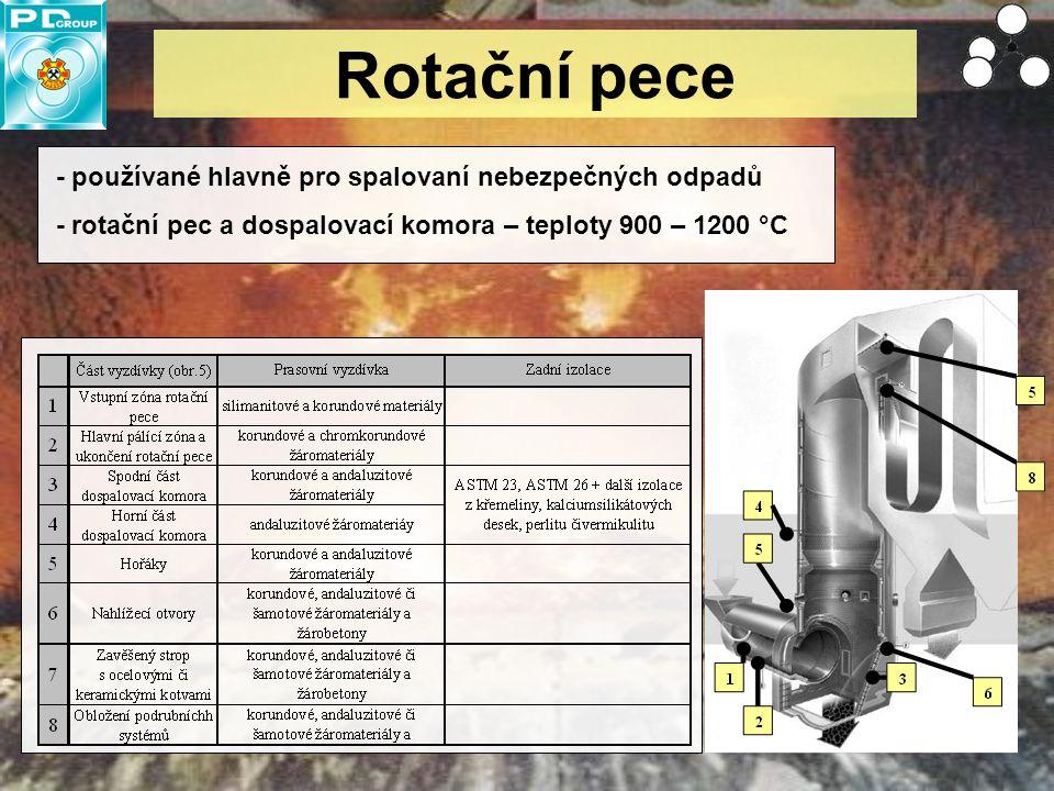 Rotační pece - používané hlavně pro spalovaní nebezpečných odpadů