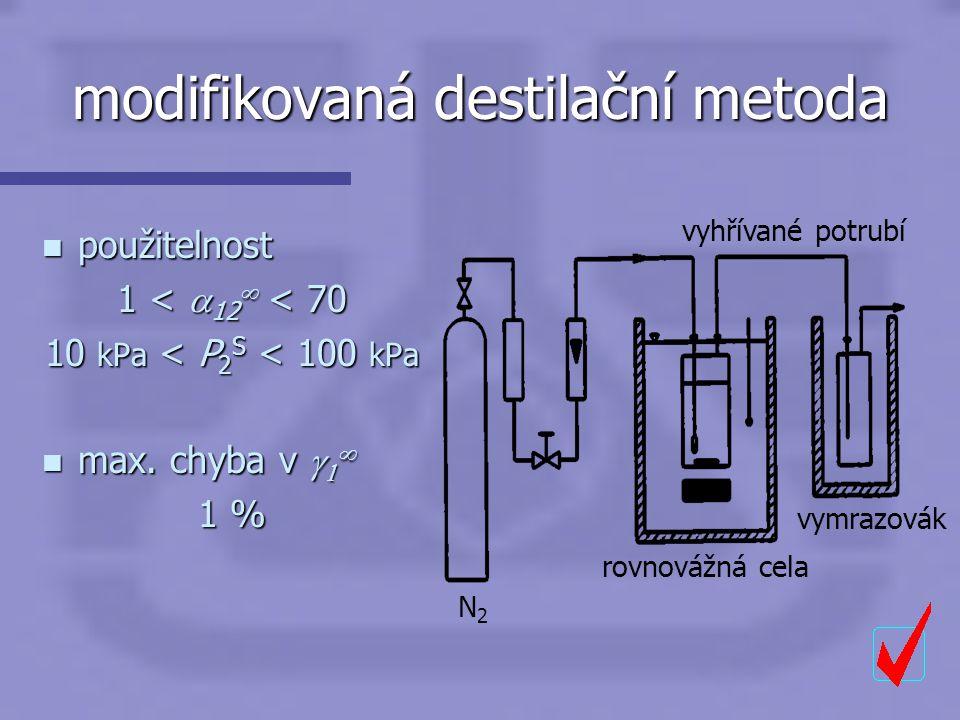 modifikovaná destilační metoda