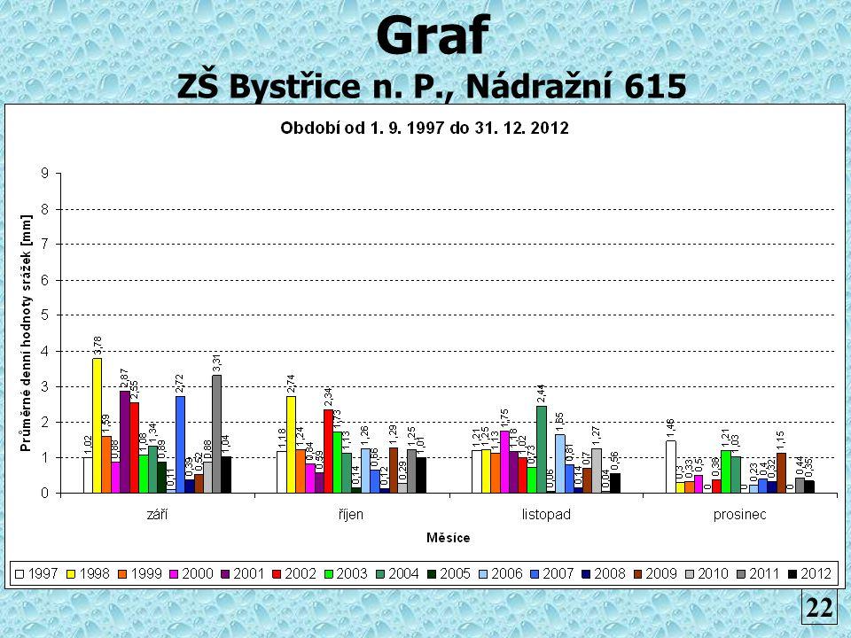 Graf ZŠ Bystřice n. P., Nádražní 615
