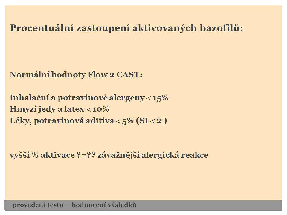 Procentuální zastoupení aktivovaných bazofilů: