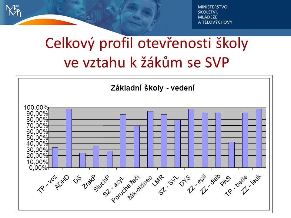 Celkový profil otevřenosti školy ve vztahu k žákům se SVP