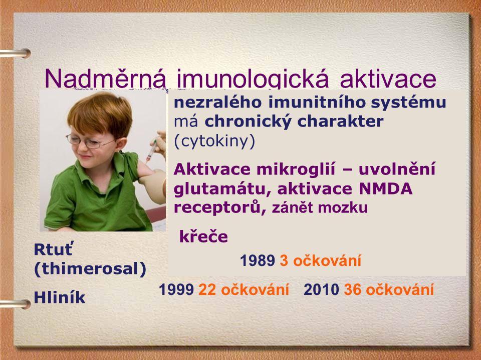 Nadměrná imunologická aktivace