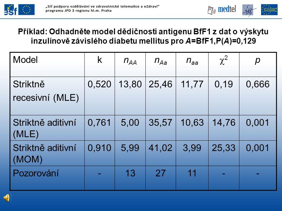 Striktně aditivní (MLE) 0,761 5,00 35,57 10,63 14,76 0,001