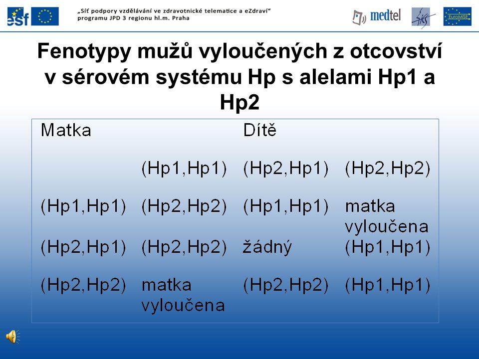 Fenotypy mužů vyloučených z otcovství v sérovém systému Hp s alelami Hp1 a Hp2