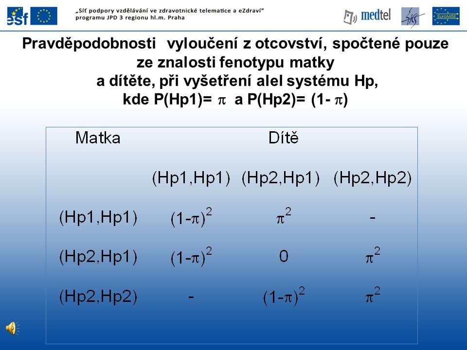 Pravděpodobnosti vyloučení z otcovství, spočtené pouze ze znalosti fenotypu matky a dítěte, při vyšetření alel systému Hp, kde P(Hp1)=  a P(Hp2)= (1- )