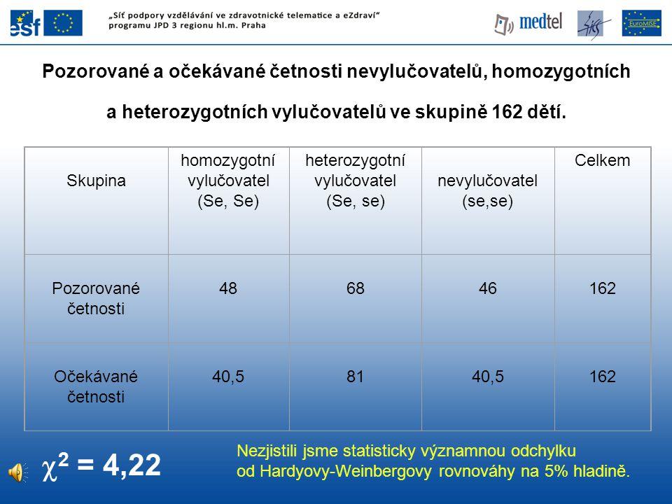 Pozorované a očekávané četnosti nevylučovatelů, homozygotních a heterozygotních vylučovatelů ve skupině 162 dětí.