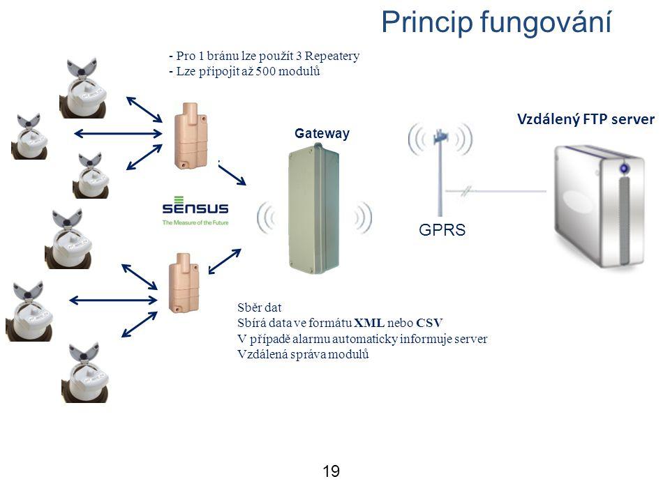 Princip fungování Functional specification Vzdálený FTP server GPRS