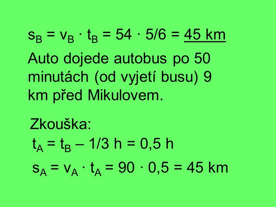 sB = vB · tB = 54 · 5/6 = 45 km Auto dojede autobus po 50 minutách (od vyjetí busu) 9 km před Mikulovem.