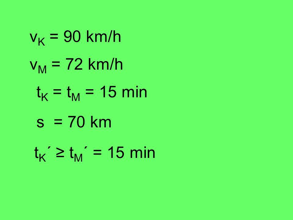 vK = 90 km/h vM = 72 km/h tK = tM = 15 min s = 70 km tK´ ≥ tM´ = 15 min