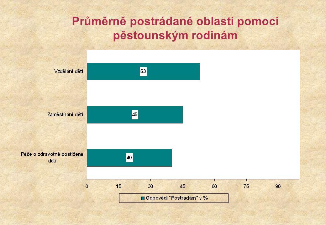 Průměrně postrádané oblasti pomoci pěstounským rodinám
